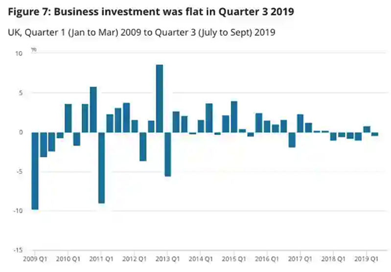 business-investment-q3-2019